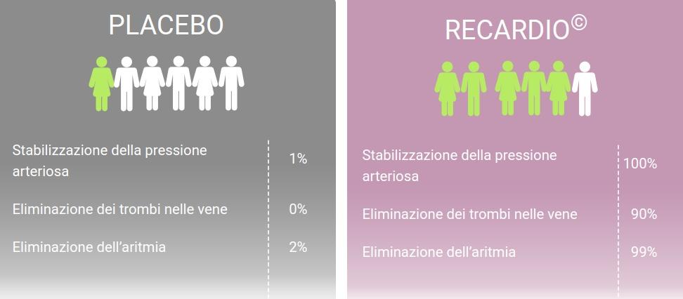 comparazione Recardia VS Placebo